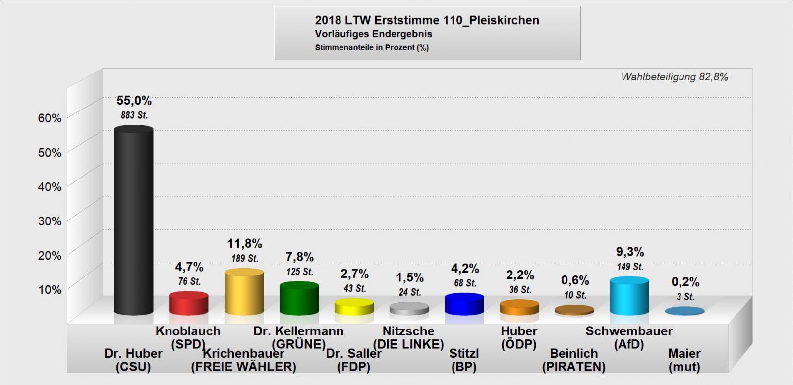 ltw2018-erststimmen